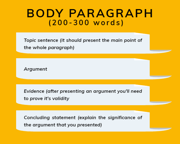 how to write body in 1000 word essay